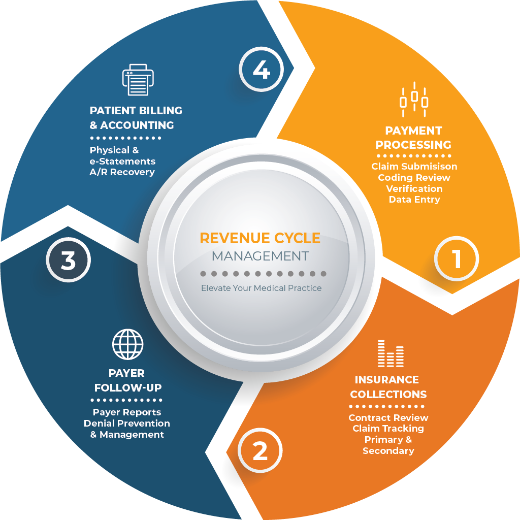 Revenue cycle management infographic
